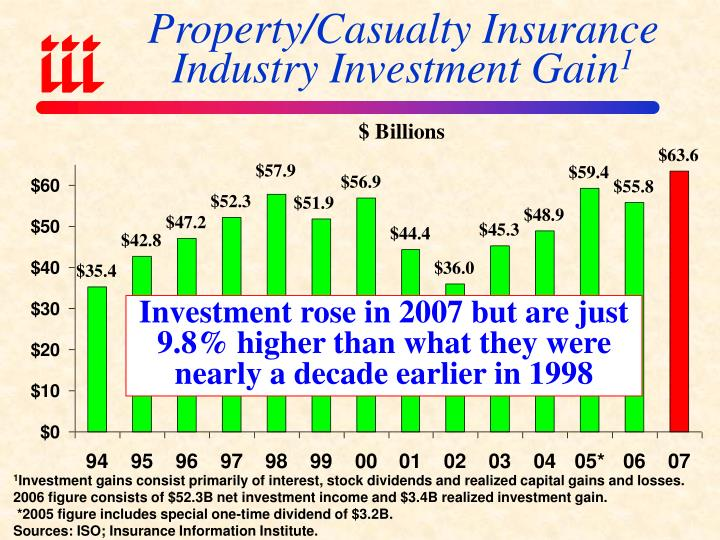 Property/Casualty Insurance Industry Investment Gain