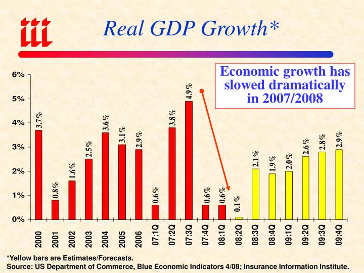 Real GDP Growth*
