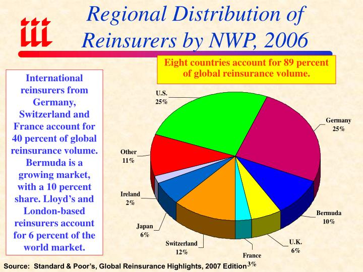 Regional Distribution of Reinsurers by NWP, 2006