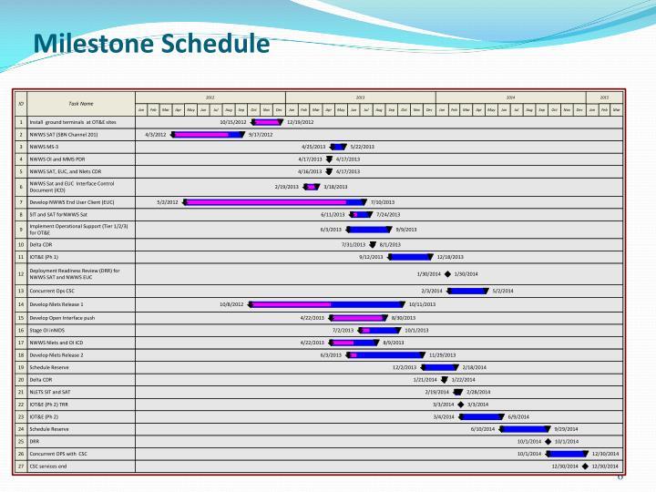 Milestone Schedule