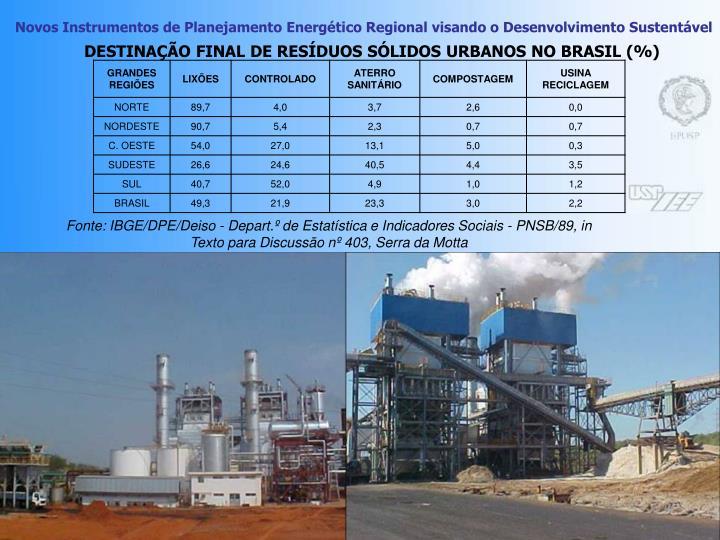 DESTINAÇÃO FINAL DE RESÍDUOS SÓLIDOS URBANOS NO BRASIL (%)