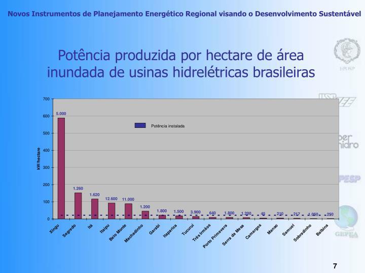 Potência produzida por hectare de área inundada de usinas hidrelétricas brasileiras