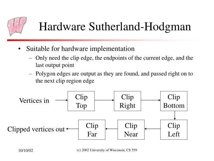 Hardware Sutherland-Hodgman