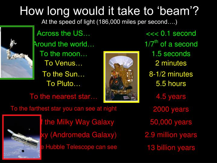 How long would it take to beam at the speed of light 186 000 miles per second