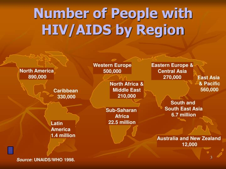 Number of people with hiv aids by region