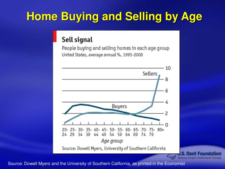 Home Buying and Selling by Age