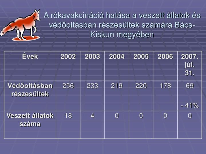 A rókavakcináció hatása a veszett állatok és védőoltásban részesültek számára Bács-Kiskun megyében