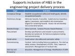 supports inclusion of h s in the engineering project delivery process