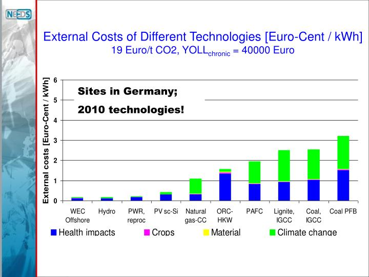External Costs of Different Technologies [Euro-Cent / kWh]