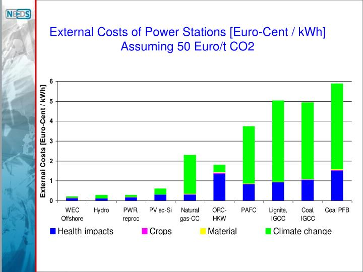External Costs of Power Stations [Euro-Cent / kWh]