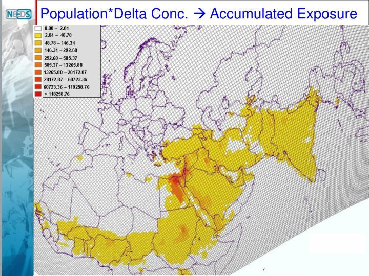 Population*Delta Conc.
