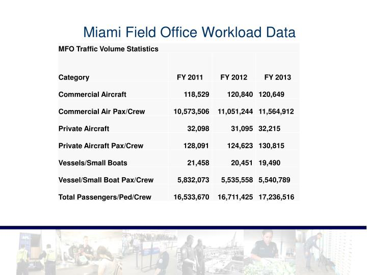 Miami Field Office Workload Data