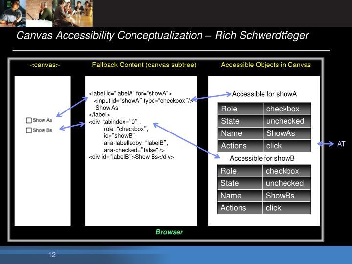 Canvas Accessibility Conceptualization – Rich Schwerdtfeger