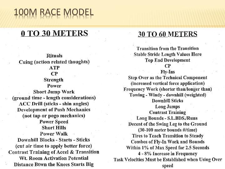 100m Race Model