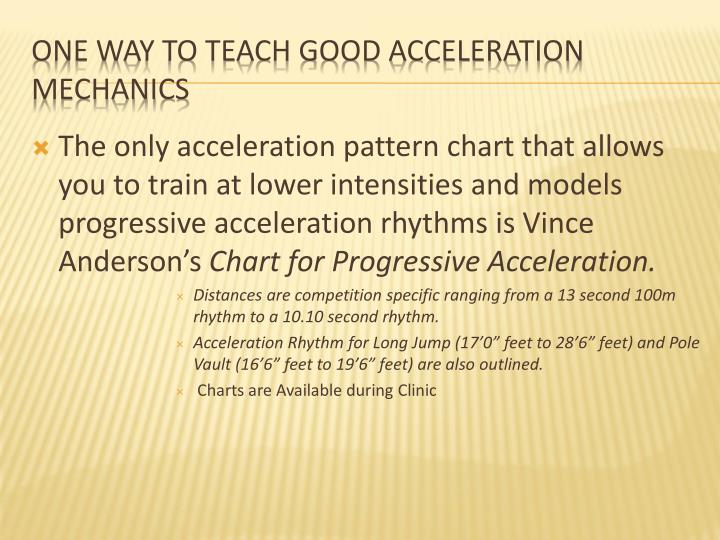 The only acceleration pattern chart that allows you to train at lower intensities and models progressive acceleration rhythms is Vince Anderson's