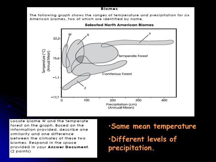 Same mean temperature