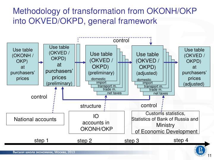 Methodology of transformation from OKONH/OKP into OKVED/OKPD