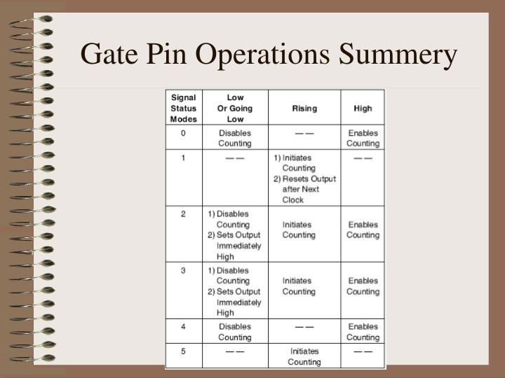 Gate Pin Operations Summery
