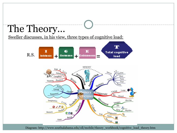 impact of cognitive theories on the field of andragogy Andragogy, the intricate approach to adult education, is a science and an art this multi-faceted branch of education is defined by the andragogical method coined by malcolm knowles in 1968.