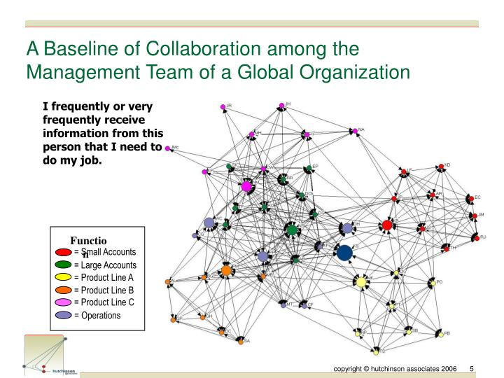 A Baseline of Collaboration among the Management Team of a Global Organization