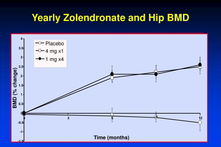 Yearly Zolendronate and Hip BMD