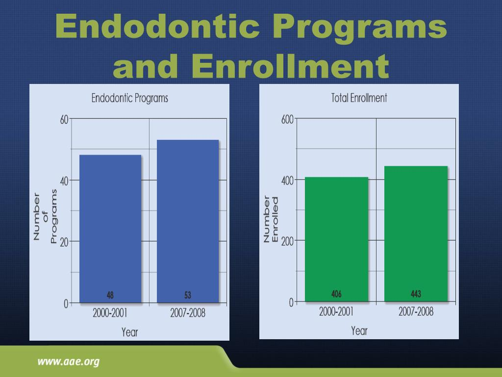 PPT - American Association of Endodontists PowerPoint