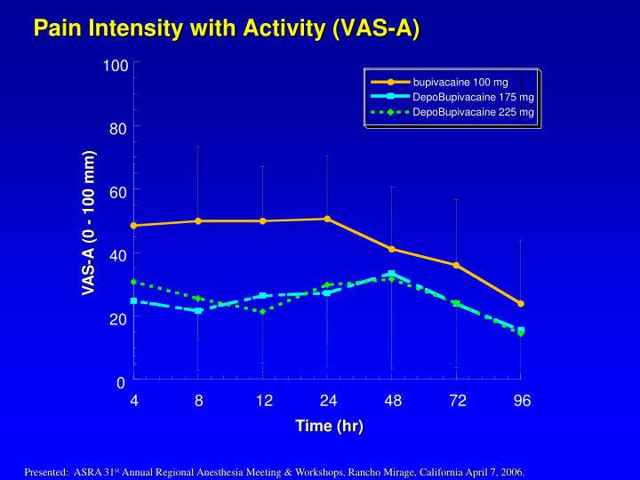 Pain Intensity with Activity (VAS-A)