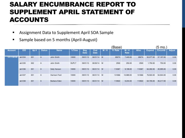 salary encumbrance REPORT TO SUPPLEMENT APRIL
