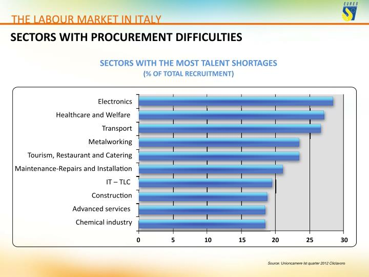 SECTORS WITH PROCUREMENT DIFFICULTIES