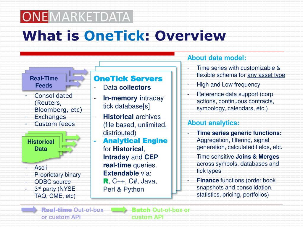 PPT - Solutions from OneTick and R PowerPoint Presentation - ID:6763427