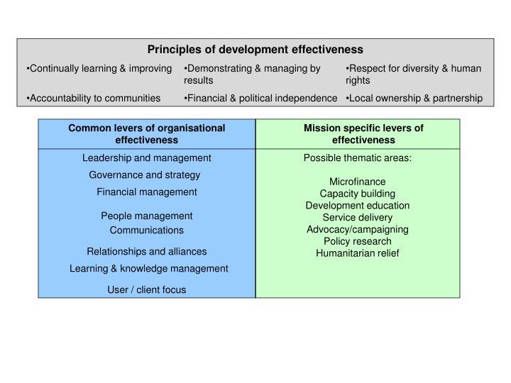 Principles of development effectiveness