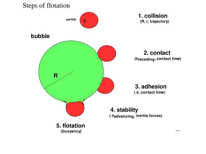 Steps of flotation
