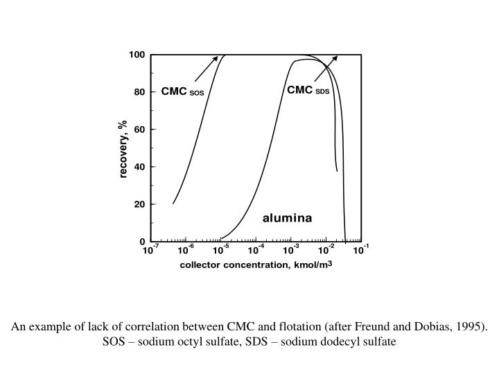 An example of lack of correlation between CMC and flotation (after Freund and Dobias, 1995). SOS – sodium octyl sulfate, SDS – sodium dodecyl sulfate