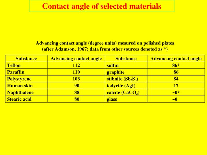 Contact angle of selected materials