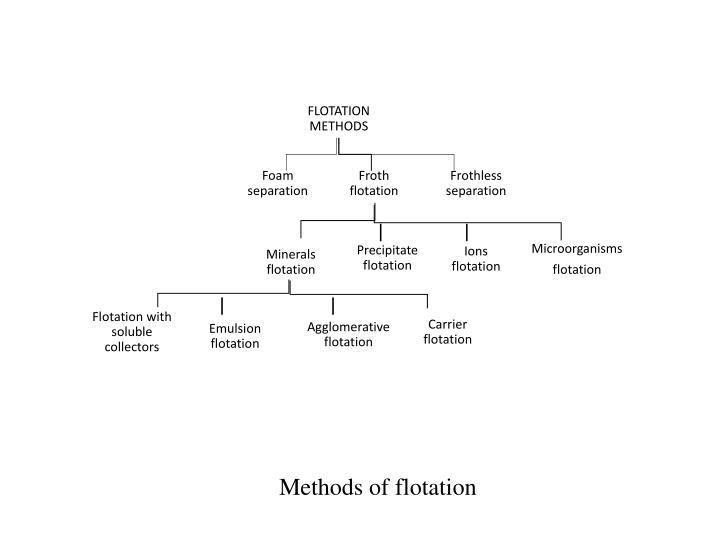 FLOTATION METHODS