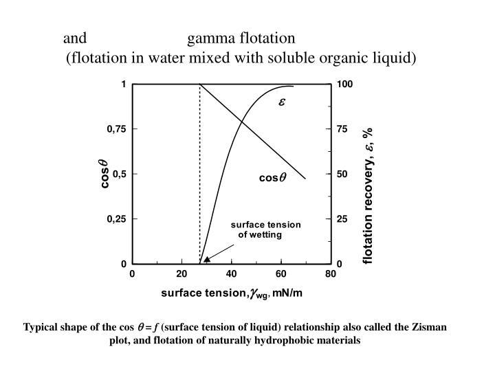 gamma flotation