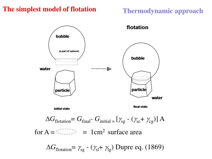 The simplest model of flotation