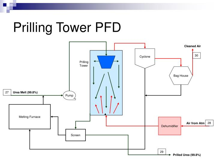 Ppt Production Of Prilled Urea Powerpoint Presentation