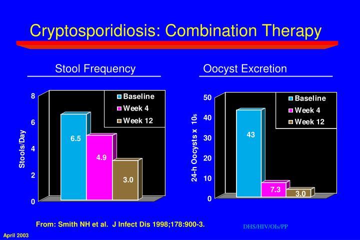Cryptosporidiosis: Combination Therapy