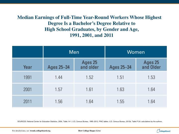 SOURCES: National Center for Education Statistics, 2004, Table 14-1; U.S. Census Bureau, 1995–2012, PINC tables; U.S. Census Bureau, 2012b, Table P-24; calculations by the authors.