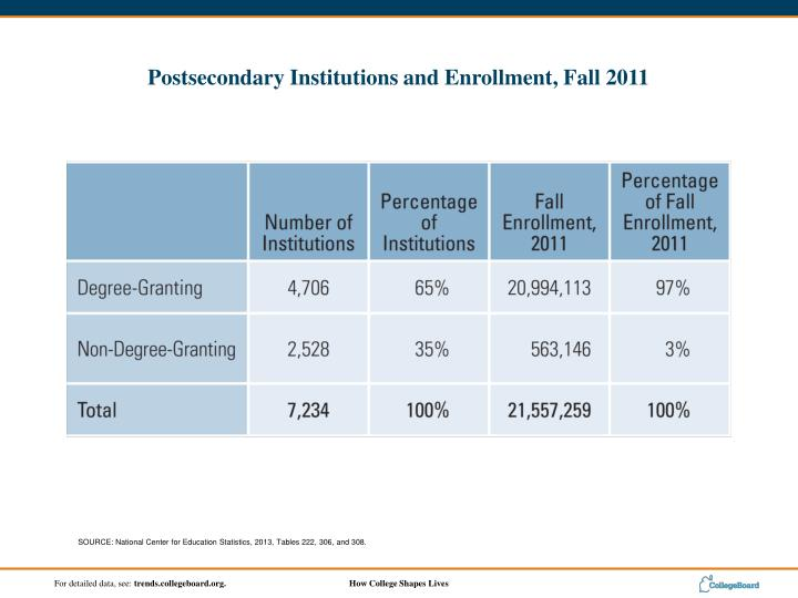 SOURCE: National Center for Education Statistics, 2013, Tables 222, 306, and 308.