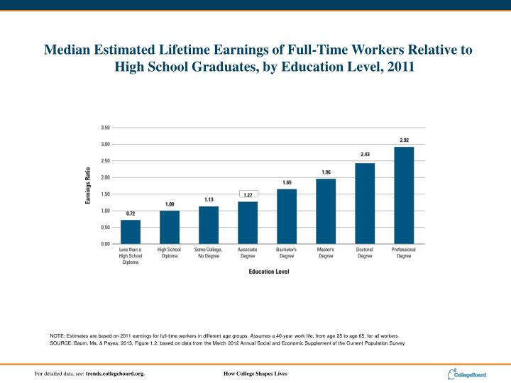 NOTE: Estimates are based on 2011 earnings for full-time workers in different age groups. Assumes a 40-year work life, from age 25 to age 65, for all workers.