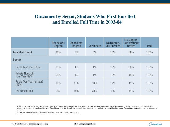 NOTE: In the for-profit sector, 24% of enrollments were in four-year institutions and 76% were in two-year (or less) institutions. These sectors are combined because of small sample sizes. Because some students transferred between 2003-04 and 2008-09, they did not receive their credentials from the institutions at which they began. Percentages may not sum to 100 because of rounding.