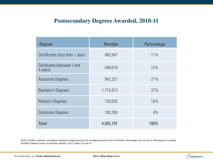 NOTE: Includes certificates and degrees awarded at degree-granting and non-degree-granting Title IV institutions. Percentages may not sum to 100 because of rounding.