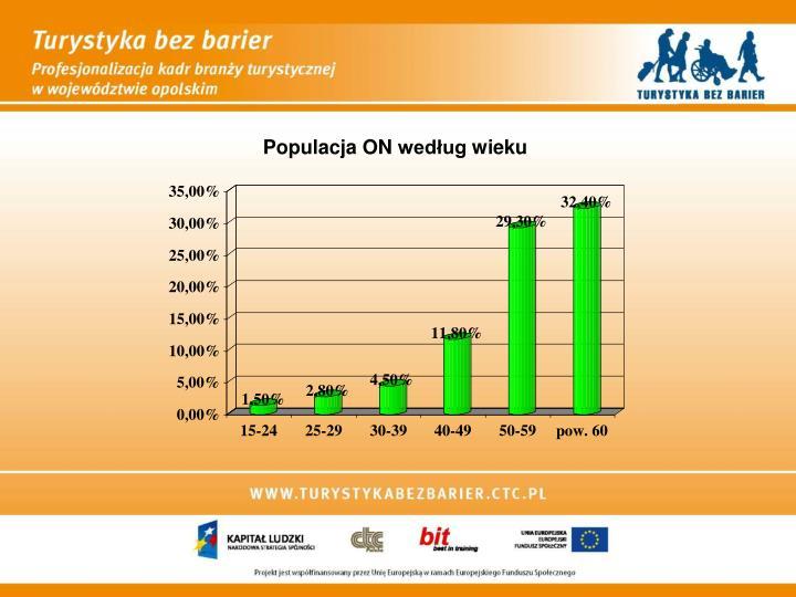 Populacja ON według wieku
