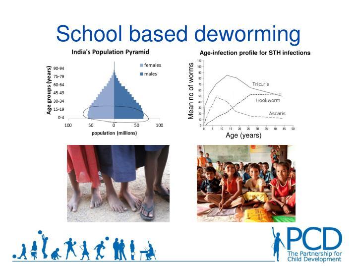 School based deworming1