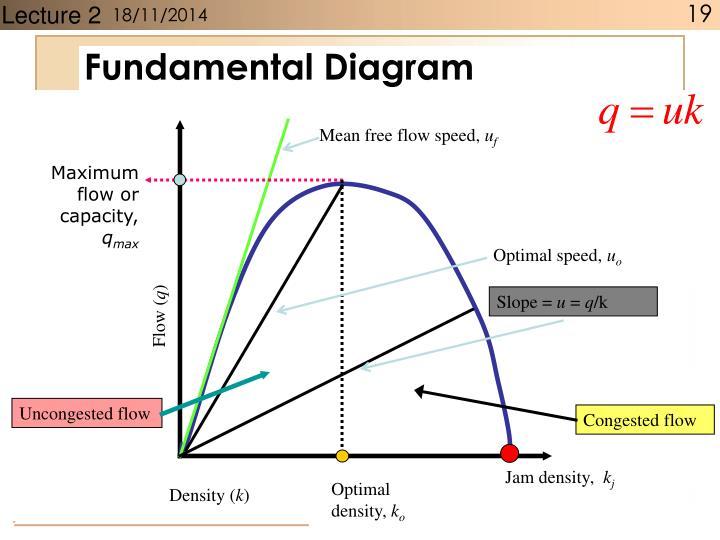 Fundamental Diagram