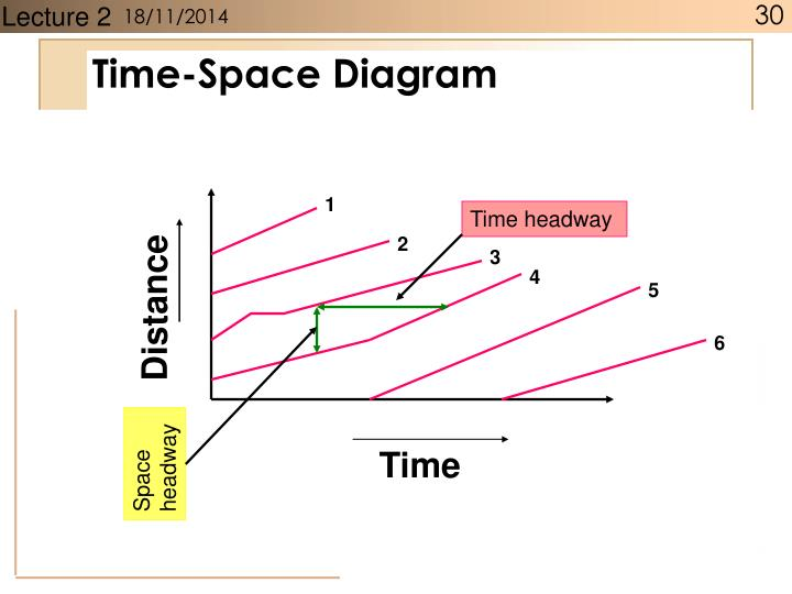 Time-Space Diagram