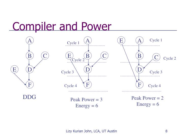 Compiler and Power