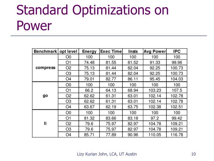 Standard Optimizations on Power
